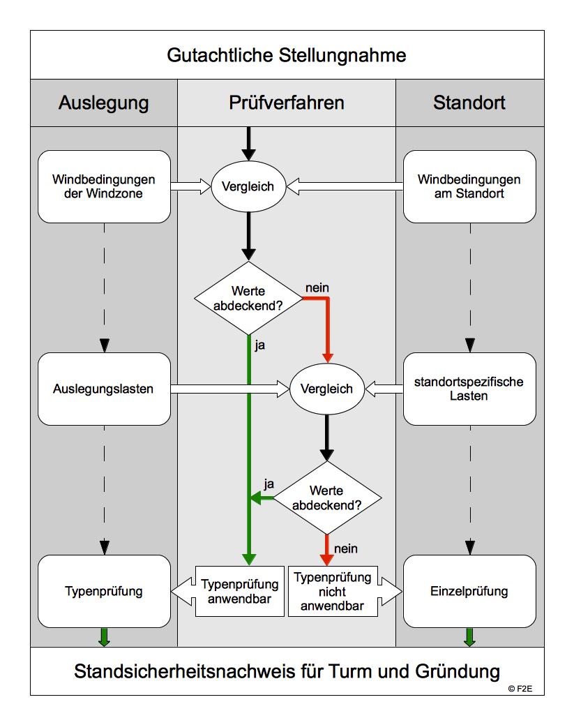 Flussdiagramm: Standsicherheitsnachweis für Turm und Gründung